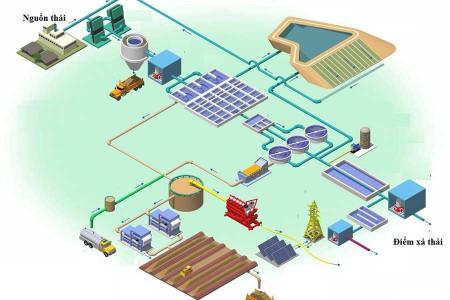 Thiết kế, đào tạo, chuyển giao công nghệ hệ thống xử lý nước thải